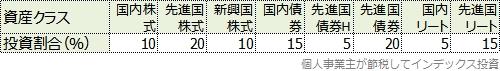 8資産クラスの比率表