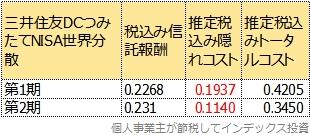 1期と2期のトータルコスト比較表