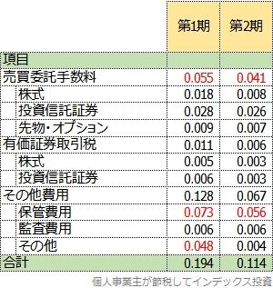 1期と2期の隠れコストの明細表