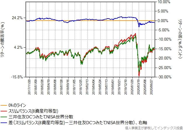 スリムバランス(8資産均等型)とのリターン比較グラフ