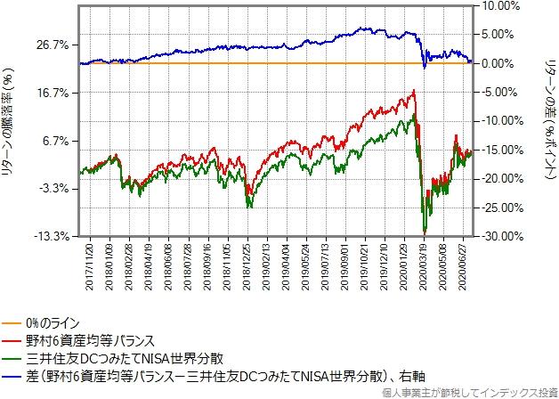 野村6資産均等バランスとのリターン比較グラフ
