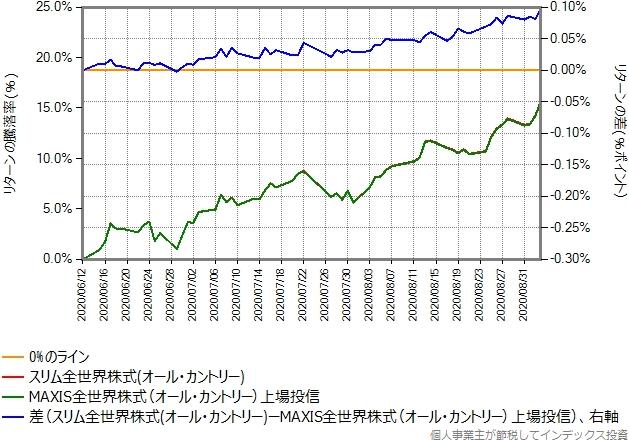 2020年6月12日から9月3日までを切り出したリターン比較グラフ