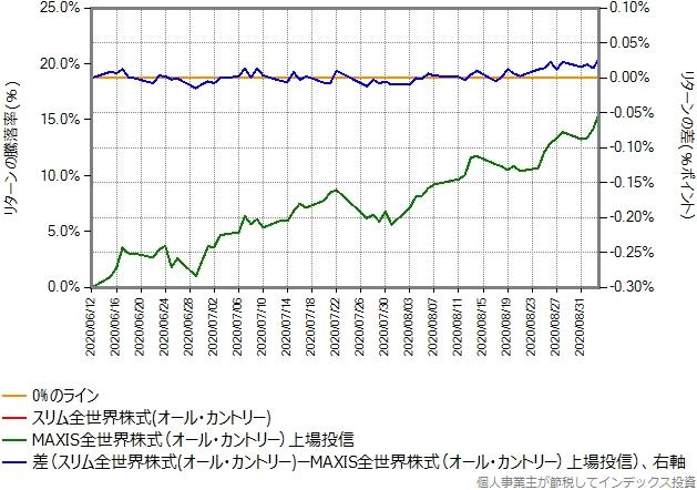 オール・カントリーの運用コストを年率0.26%ポイント増量したものとのリターン比較グラフ