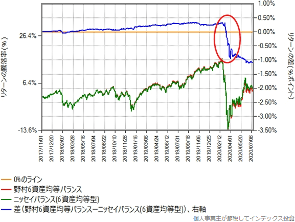 野村6資産均等バランスとニッセイバランス(6資産均等型)のリターン比較グラフ