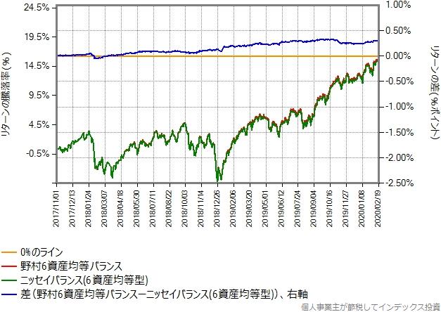 野村6資産均等バランスとニッセイバランス(6資産均等型)のリターン比較グラフ、その2