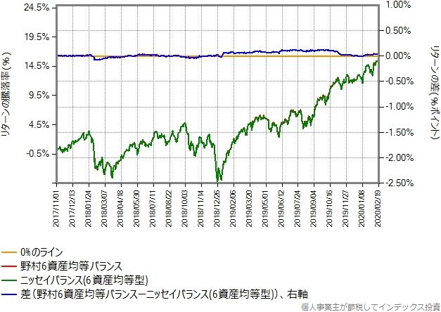 野村6資産均等バランスの運用コストを年率0.1%ポイント増量したものとの比較グラフ