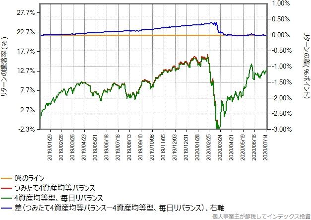 つみたて4資産均等バランスと毎日リバランスした合成結果の差のグラフ
