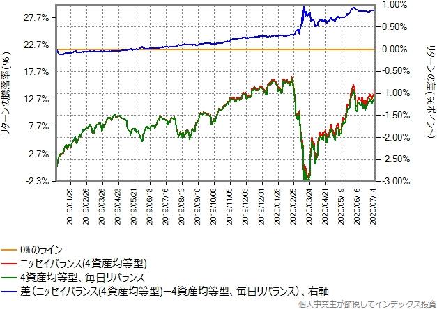 ニッセイバランス(4資産均等型)と、毎リバランスした合成結果の比較グラフ