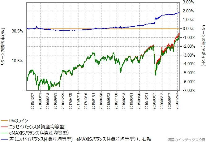 ニッセイバランス(4資産均等型)とeMAXISバランス(4資産均等型)のリターン比較グラフ