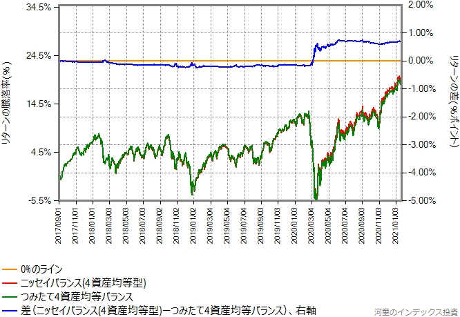ニッセイバランス(4資産均等型)とつみたて4資産均等バランスのリターン比較グラフ