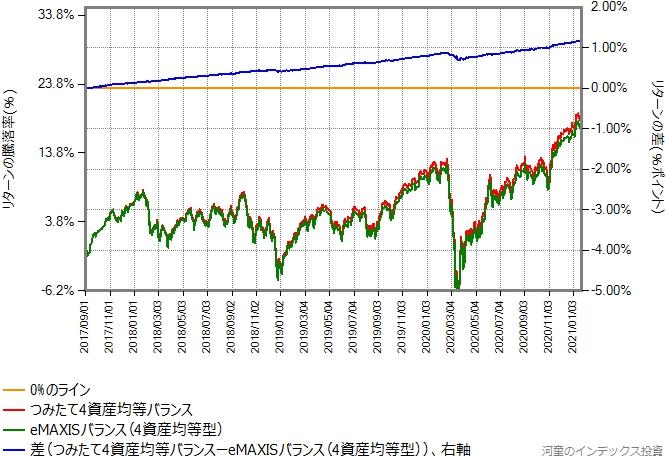 つみたて4資産均等バランスとeMAXISバランス(4資産均等型)のリターン比較グラフ