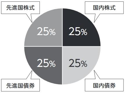 投資対象の円グラフ