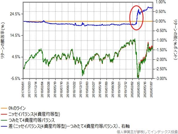 ニッセイバランス(4資産均等型)とつみたて4資産均等バランスのリターン差の大きな開き