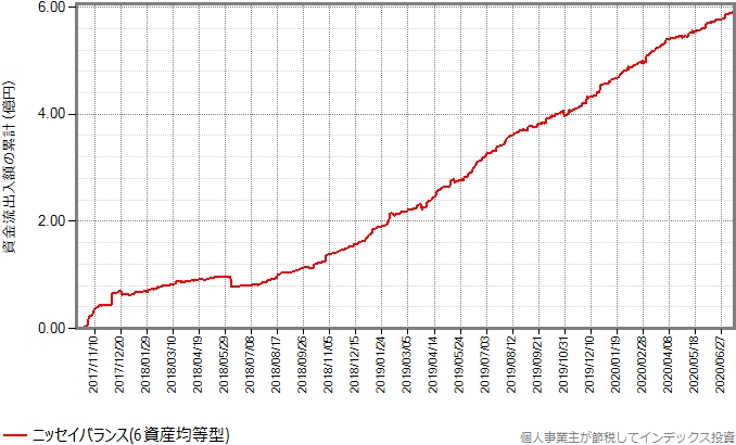 ニッセイバランス(6資産均等型)の設定来の資金流出入額の累計の推移グラフ