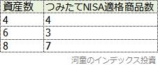 つみたてNISA適格の、n資産均等型バランスファンドの数をまとめた表