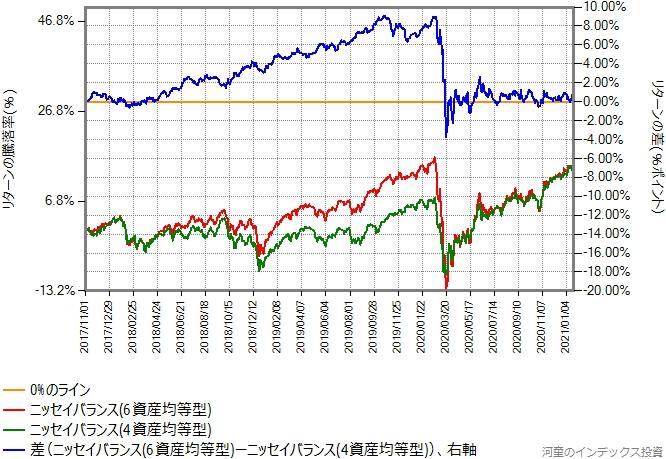 ニッセイバランス(6資産均等型)とニッセイバランス(4資産均等型)のリターン比較グラフ