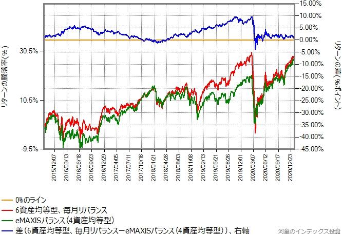 合成結果とeMAXISバランス(8資産均等型)のリターン比較グラフ