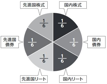 組成内容の円グラフ