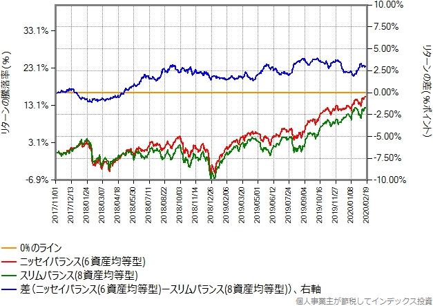 ニッセイバランス(6資産均等型)とスリムバランス(8資産均等型)のリターン比較グラフ