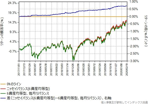 合成結果とニッセイバランス(6資産均等型)のリターン比較グラフ