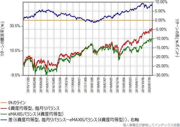 合成結果とeMAXISバランス(4資産均等型)のリターン比較グラフ