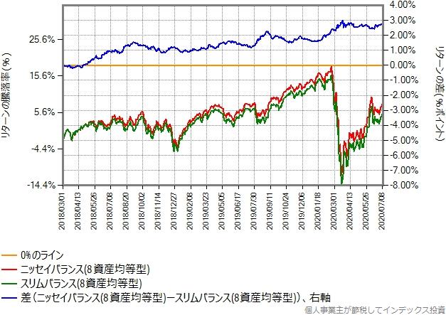 ニッセイバランス(8資産均等型)とスリムバランス(8資産均等型)のリターン比較グラフ