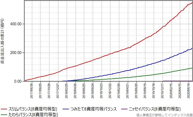 スリムバランス(8資産均等型)、たわらバランス(8資産均等型)、つみたて8資産均等バランスもプロットしたグラフ