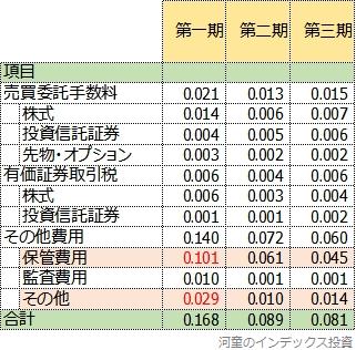 隠れコストの明細表、3期比較