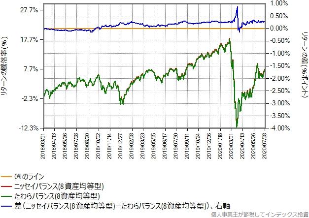 ニッセイバランス(8資産均等型)とたわらバランス(8資産均等型)とのリターン比較グラフ