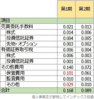 隠れコストの明細表、2期比較