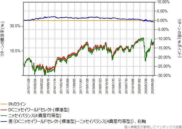 標準型とニッセイバランス(4資産均等型)のリターン比較グラフ