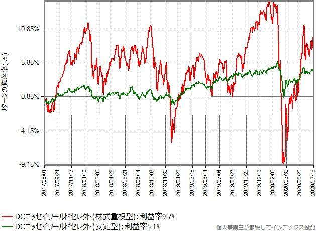 株式重視型と安定型だけを比較したグラフ