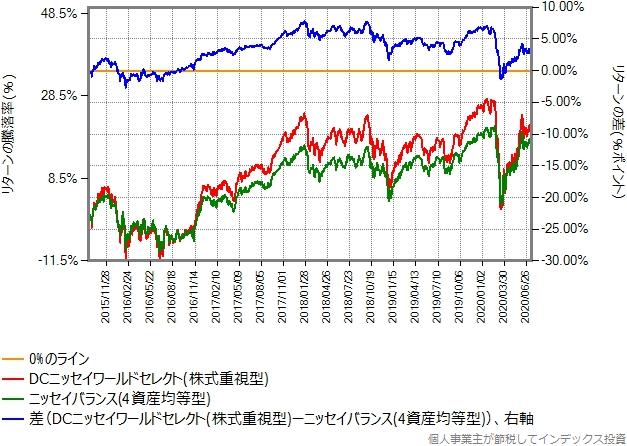 株式重視型とニッセイバランス(4資産均等型)のリターン比較グラフ
