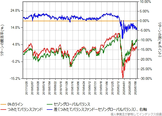 つみたてバランスファンドとセゾングローバルバランスとリターン比較グラフ