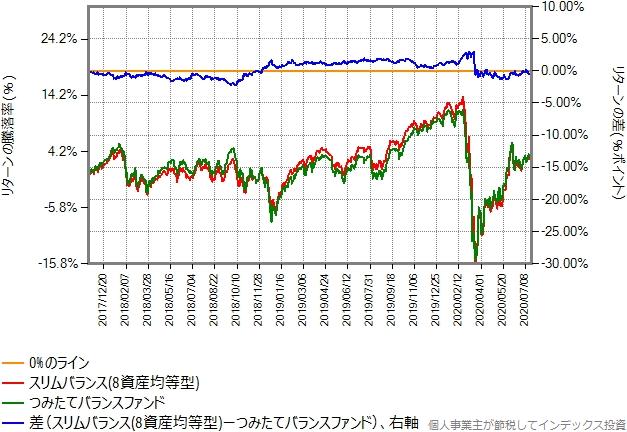 つみたてバランスファンドとスリムバランス(8資産均等型)のリターン比較グラフ