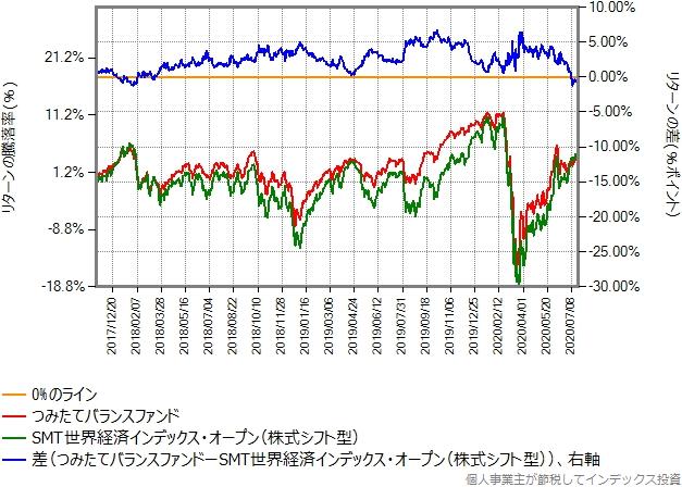 つみたてバランスファンドとSMT世界経済インデックスオープン(株式シフト型)のリターン比較グラフ