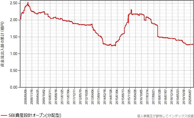 分配型の設定来の資金流出入額の累計の推移グラフ