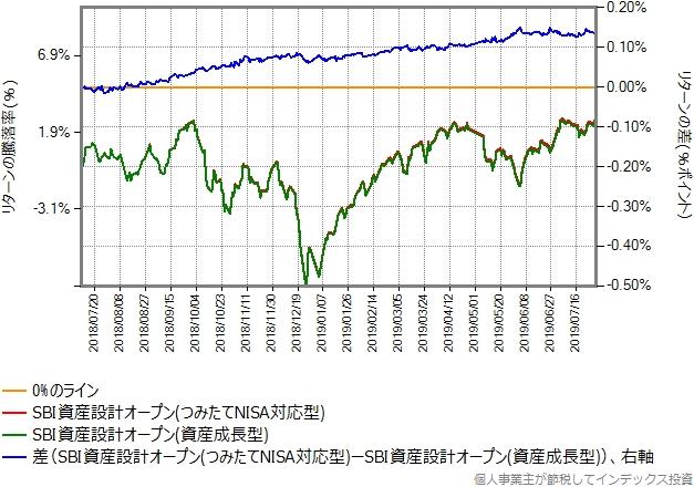 2018年7月10日から2019年7月31日までの比較グラフ