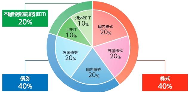 6資産への投資割合