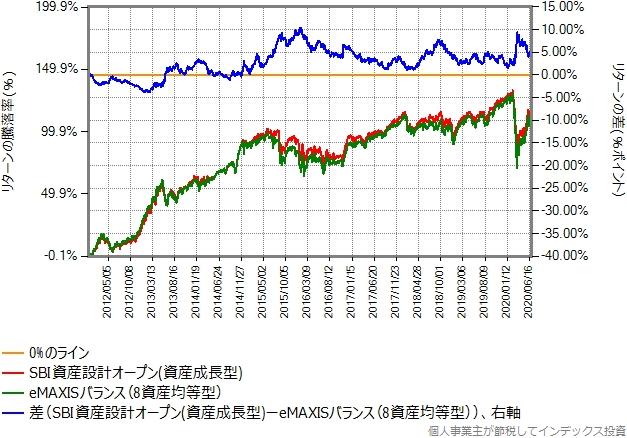 eMAXISバランス(8資産均等型)とSBI資産設計オープン(資産成長型)のリターン比較グラフ