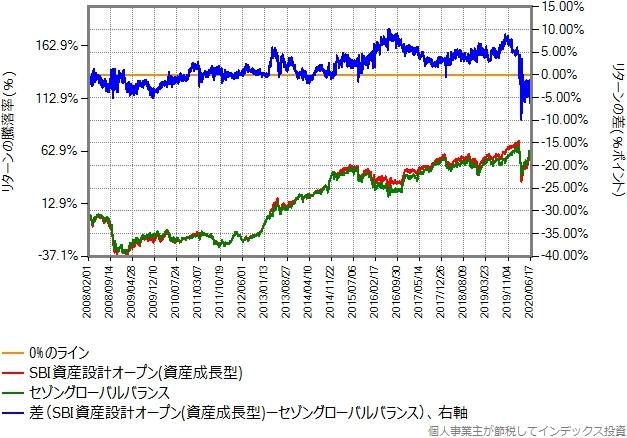 SBI資産設計オープン(資産成長型)とSBI資産設計オープン(資産成長型)のリターン比較グラフ