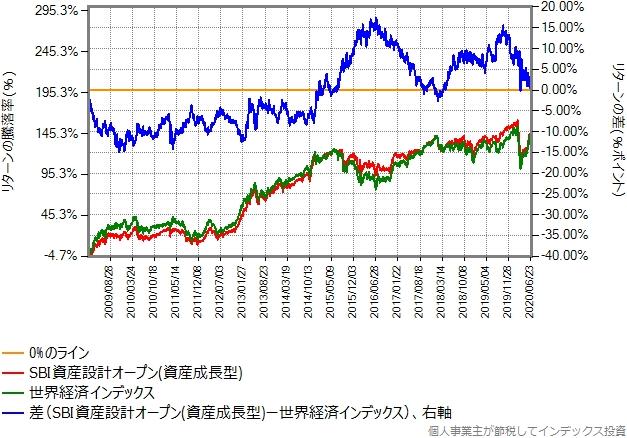 世界経済インデックスとSBI資産設計オープン(資産成長型)のリターン比較グラフ