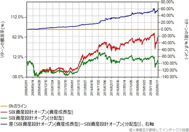 SBI資産設計オープン(資産成長型)と(分配型)のリターン比較グラフ