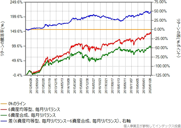 6資産均等型の合成結果と、世界6資産分散ファンドと同じ組成の合成結果の比較グラフ