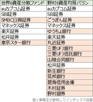 世界6資産分散ファンドと野村6資産均等バランスの販社比較表