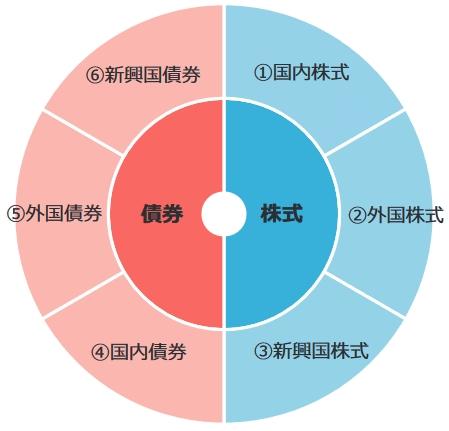 世界6資産分散ファンドの組成内容の円グラフ