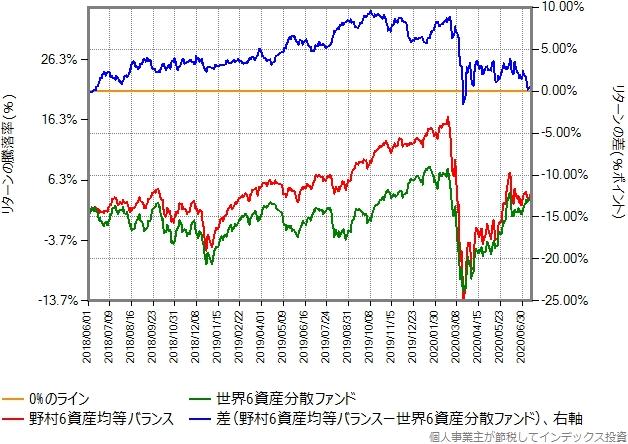 世界6資産分散ファンドと野村6資産均等バランスのリターン比較グラフ