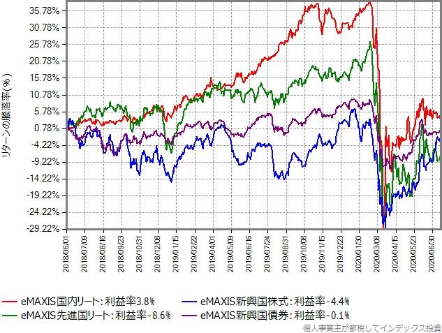 国内リート、先進国リート、新興国株式、新興国債券の値動きのグラフ