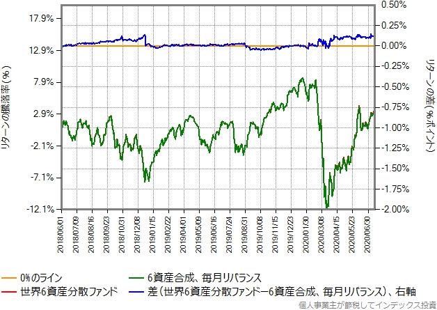 合成結果と野村6資産均等バランスのリターン比較グラフ