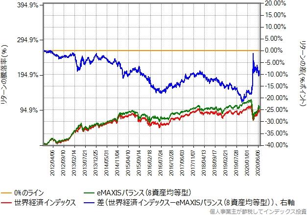 eMAXISバランス(8資産均等型)と世界経済インデックスのリターン比較グラフ